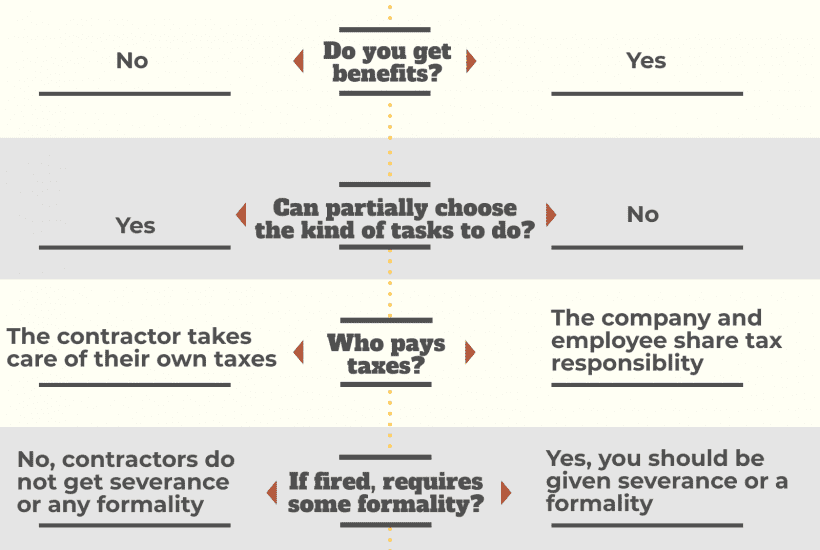 Infographic about quitting teaching to work as a contractor.