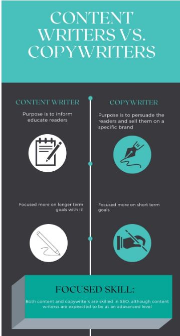 infographic on types of writers to inform readers