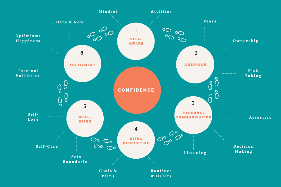 The Circle of Confidence on what is confidence
